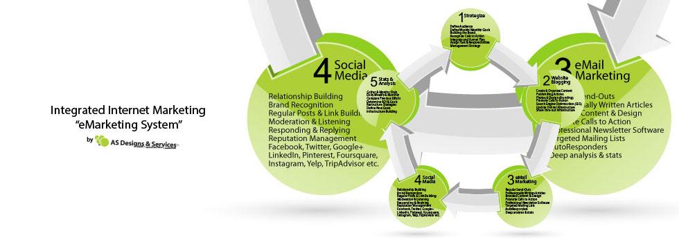 AS Designs Socia Media eMarketing