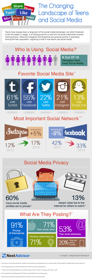 Are-Teens-Now-More-Hooked-On-Image-Centric-Social-Networks-Infographic