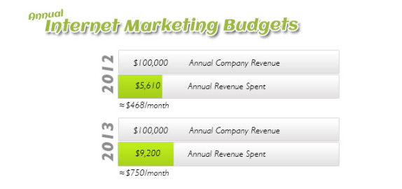 digital-marketing-budgets