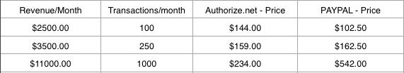 PayPal v Authorize.net